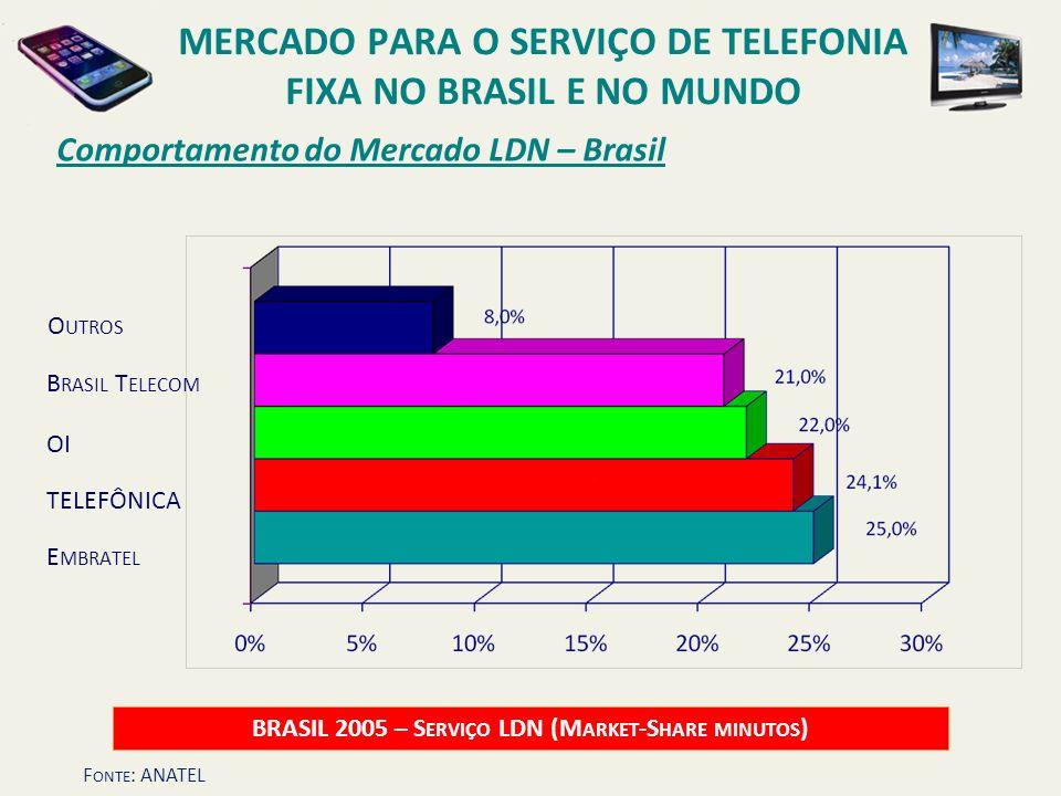 Comportamento do Mercado LDN – Brasil BRASIL 2005 – S ERVIÇO LDN (M ARKET -S HARE MINUTOS ) OI B RASIL T ELECOM E MBRATEL TELEFÔNICA O UTROS MERCADO P