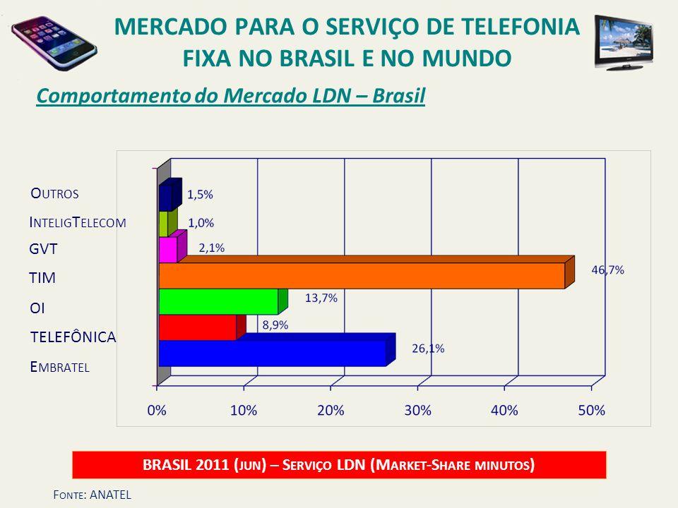 Comportamento do Mercado LDN – Brasil BRASIL 2011 ( JUN ) – S ERVIÇO LDN (M ARKET -S HARE MINUTOS ) OI O UTROS E MBRATEL TELEFÔNICA TIM GVT MERCADO PA