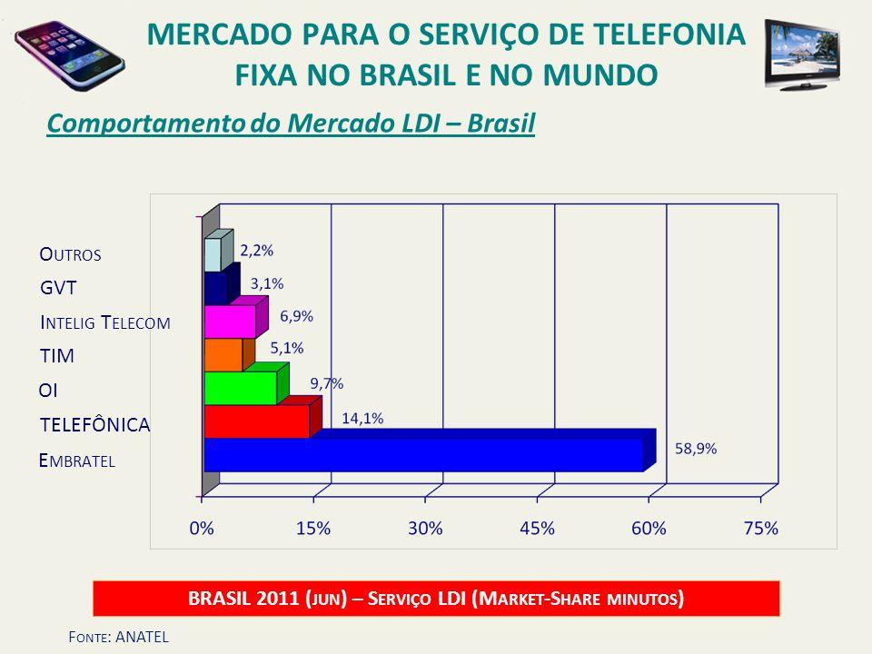 Comportamento do Mercado LDI – Brasil BRASIL 2011 ( JUN ) – S ERVIÇO LDI (M ARKET -S HARE MINUTOS ) OI O UTROS E MBRATEL TELEFÔNICA TIM GVT I NTELIG T