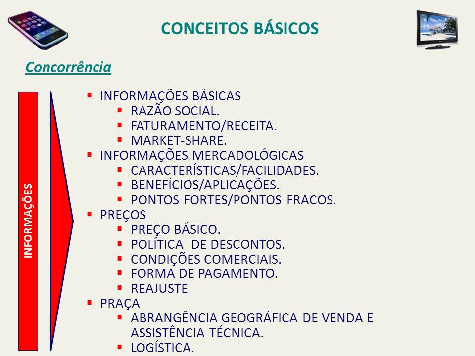 CONCEITOS BÁSICOS INFORMAÇÕES Concorrência INFORMAÇÕES BÁSICAS RAZÃO SOCIAL. FATURAMENTO/RECEITA. MARKET-SHARE. INFORMAÇÕES MERCADOLÓGICAS CARACTERÍST