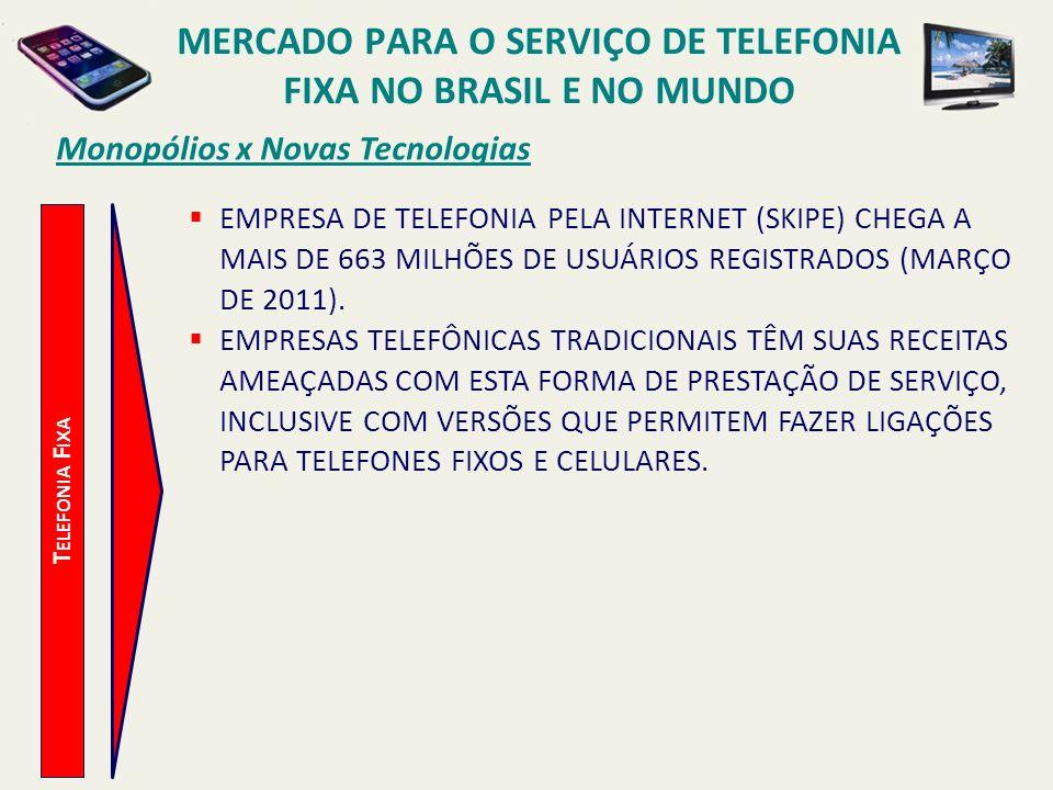 Monopólios x Novas Tecnologias T ELEFONIA F IXA EMPRESA DE TELEFONIA PELA INTERNET (SKIPE) CHEGA A MAIS DE 663 MILHÕES DE USUÁRIOS REGISTRADOS (MARÇO