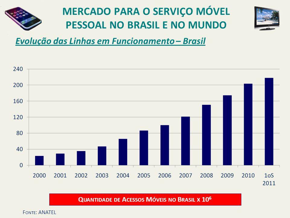 Evolução das Linhas em Funcionamento – Brasil Q UANTIDADE DE A CESSOS M ÓVEIS NO B RASIL X 10 6 MERCADO PARA O SERVIÇO MÓVEL PESSOAL NO BRASIL E NO MU