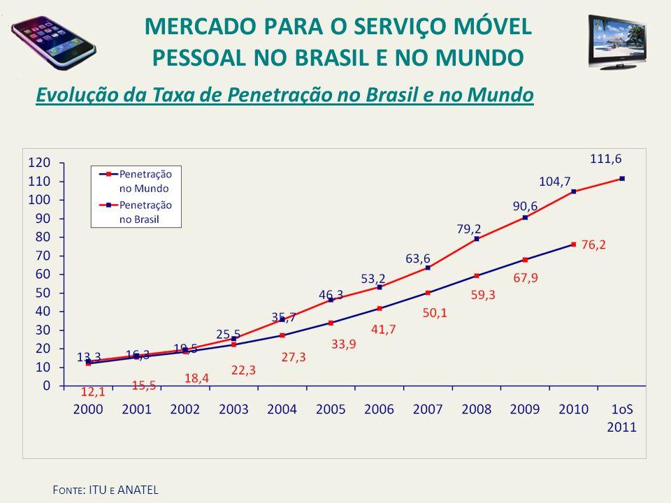 Evolução da Taxa de Penetração no Brasil e no Mundo MERCADO PARA O SERVIÇO MÓVEL PESSOAL NO BRASIL E NO MUNDO F ONTE : ITU E ANATEL