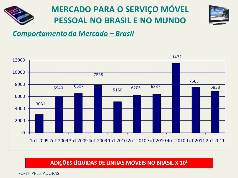 Comportamento do Mercado – Brasil ADIÇÕES LÍQUIDAS DE LINHAS MÓVEIS NO BRASIL X 10 3 MERCADO PARA O SERVIÇO MÓVEL PESSOAL NO BRASIL E NO MUNDO F ONTE