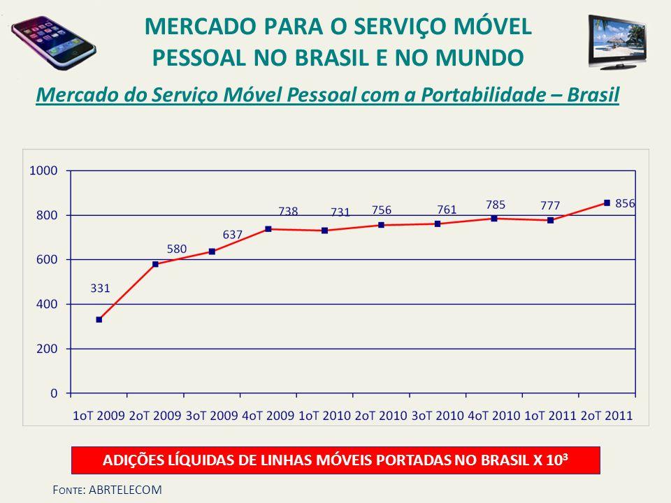 Mercado do Serviço Móvel Pessoal com a Portabilidade – Brasil ADIÇÕES LÍQUIDAS DE LINHAS MÓVEIS PORTADAS NO BRASIL X 10 3 MERCADO PARA O SERVIÇO MÓVEL
