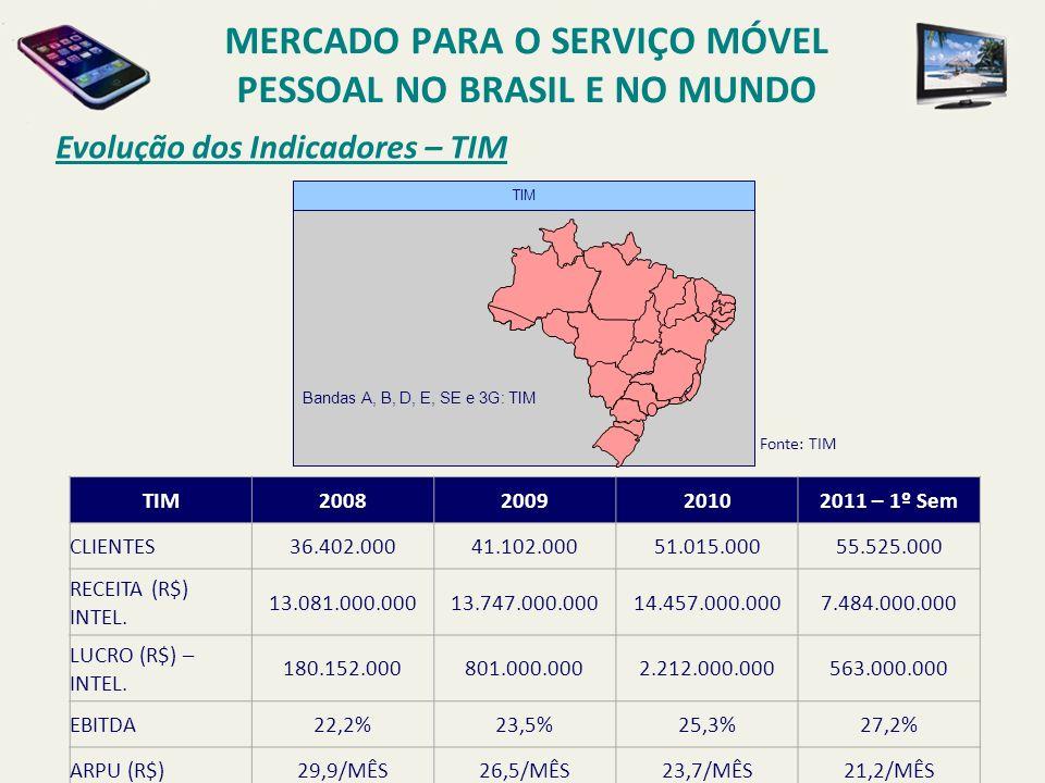 Evolução dos Indicadores – TIM Fonte: TIM TIM2008200920102011 – 1º Sem CLIENTES36.402.00041.102.00051.015.00055.525.000 RECEITA (R$) INTEL. 13.081.000