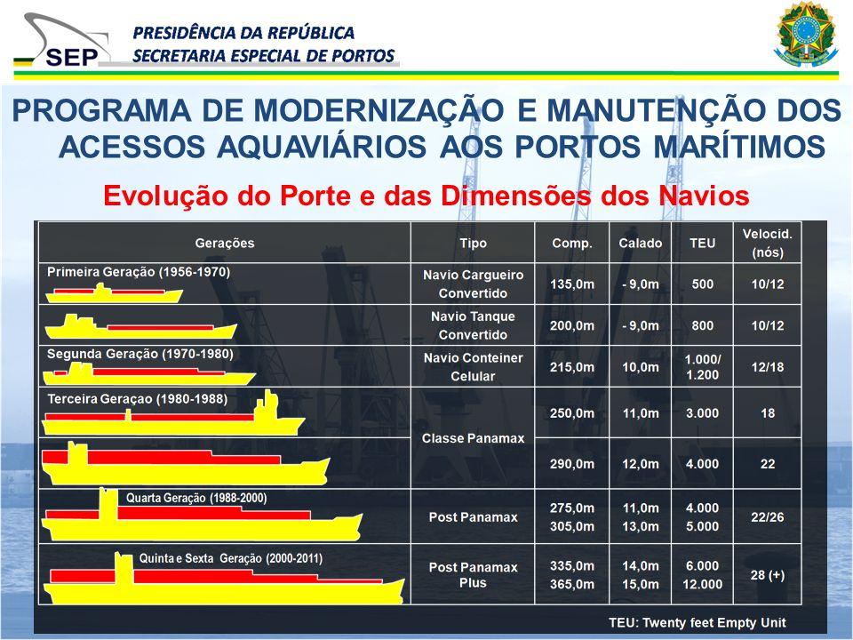 Evolução do Porte e das Dimensões dos Navios PROGRAMA DE MODERNIZAÇÃO E MANUTENÇÃO DOS ACESSOS AQUAVIÁRIOS AOS PORTOS MARÍTIMOS