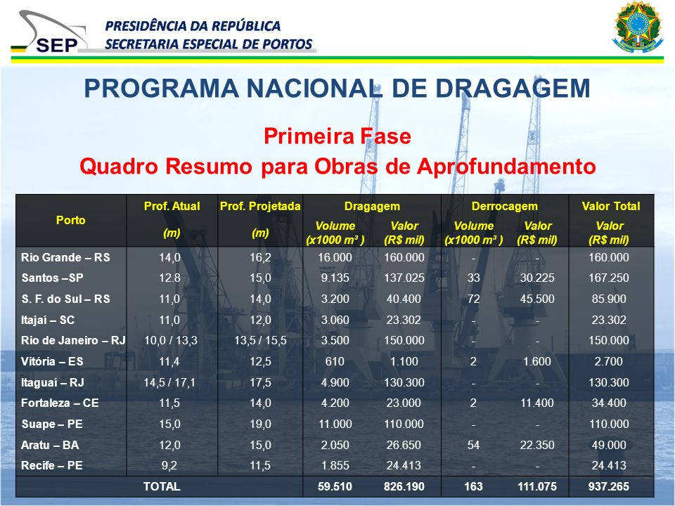 Primeira Fase Quadro Resumo para Obras de Aprofundamento PROGRAMA NACIONAL DE DRAGAGEM Porto Prof. AtualProf. ProjetadaDragagemDerrocagemValor Total (
