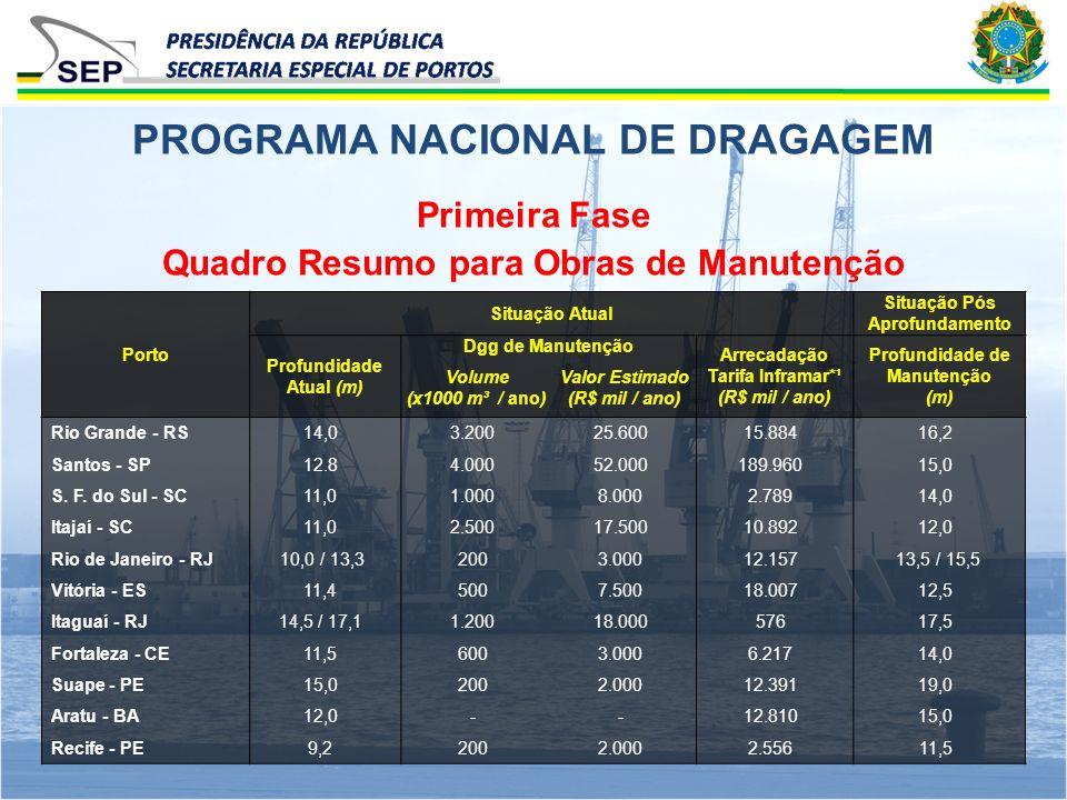 Primeira Fase Quadro Resumo para Obras de Manutenção PROGRAMA NACIONAL DE DRAGAGEM Porto Situação Atual Situação Pós Aprofundamento Profundidade Atual