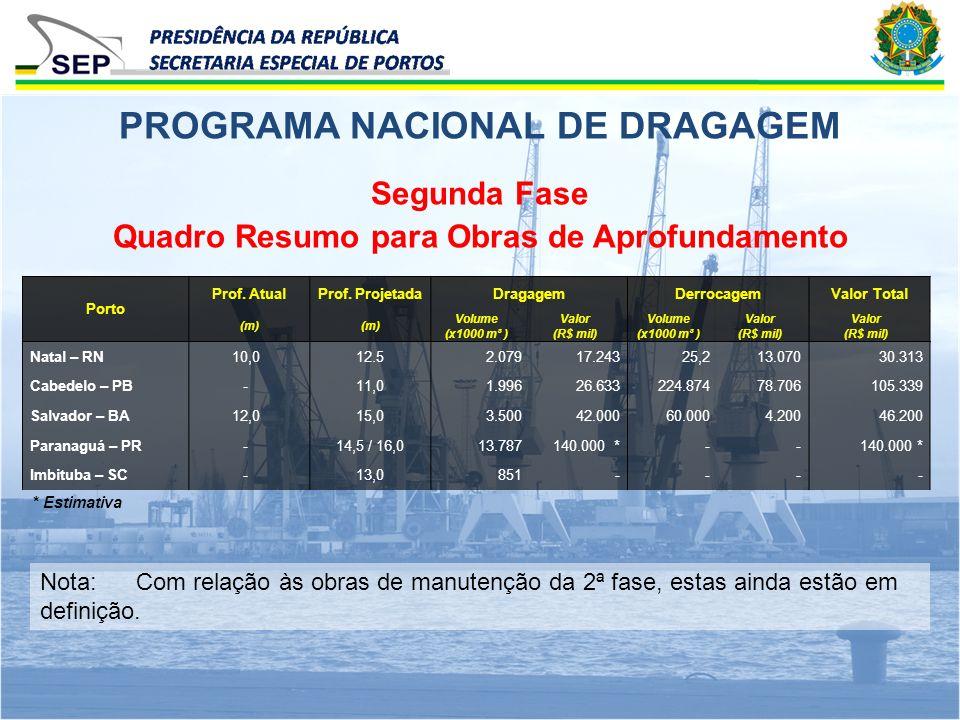 Segunda Fase Quadro Resumo para Obras de Aprofundamento PROGRAMA NACIONAL DE DRAGAGEM Porto Prof. AtualProf. ProjetadaDragagemDerrocagemValor Total (m