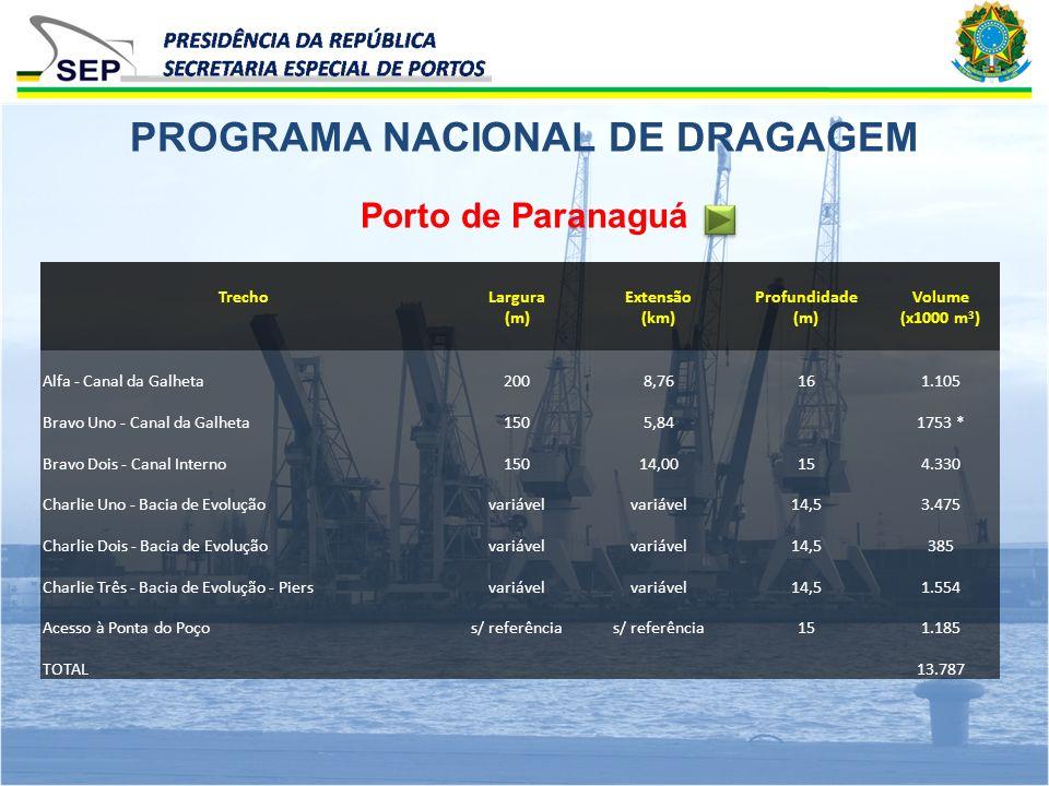 Porto de Paranaguá PROGRAMA NACIONAL DE DRAGAGEM TrechoLargura (m) Extensão (km) Profundidade (m) Volume (x1000 m 3 ) Alfa - Canal da Galheta2008,7616