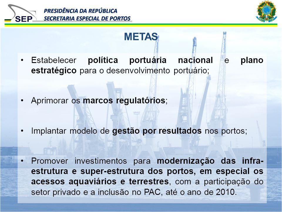 METAS Estabelecer política portuária nacional e plano estratégico para o desenvolvimento portuário; Aprimorar os marcos regulatórios; Implantar modelo