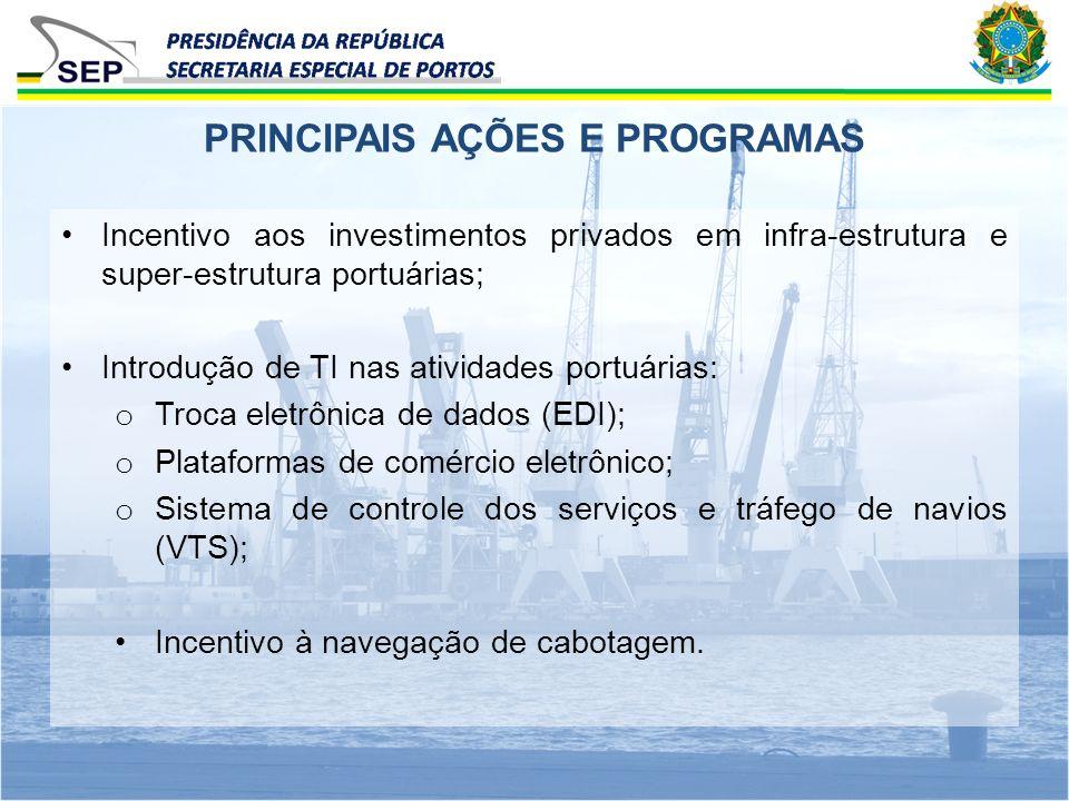 PRINCIPAIS AÇÕES E PROGRAMAS Incentivo aos investimentos privados em infra-estrutura e super-estrutura portuárias; Introdução de TI nas atividades por