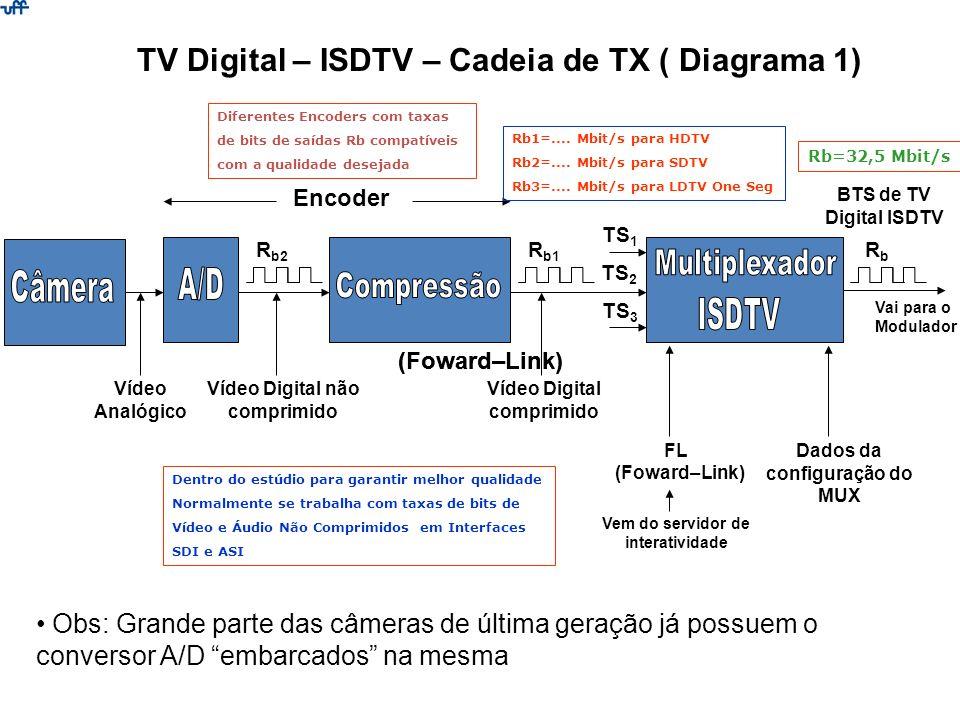 BTS de TV Digital ISDTV Obs: Grande parte das câmeras de última geração já possuem o conversor A/D embarcados na mesma Vai para o Modulador TV Digital