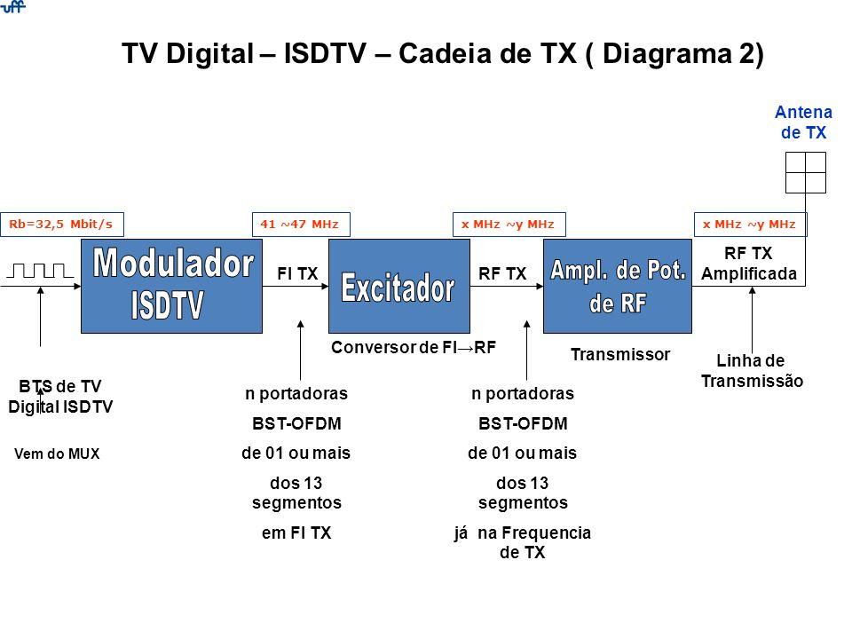 BTS de TV Digital ISDTV TV Digital – ISDTV – Cadeia de TX ( Diagrama 2) Antena de TX Vem do MUX FI TXRF TX Amplificada Linha de Transmissão Conversor