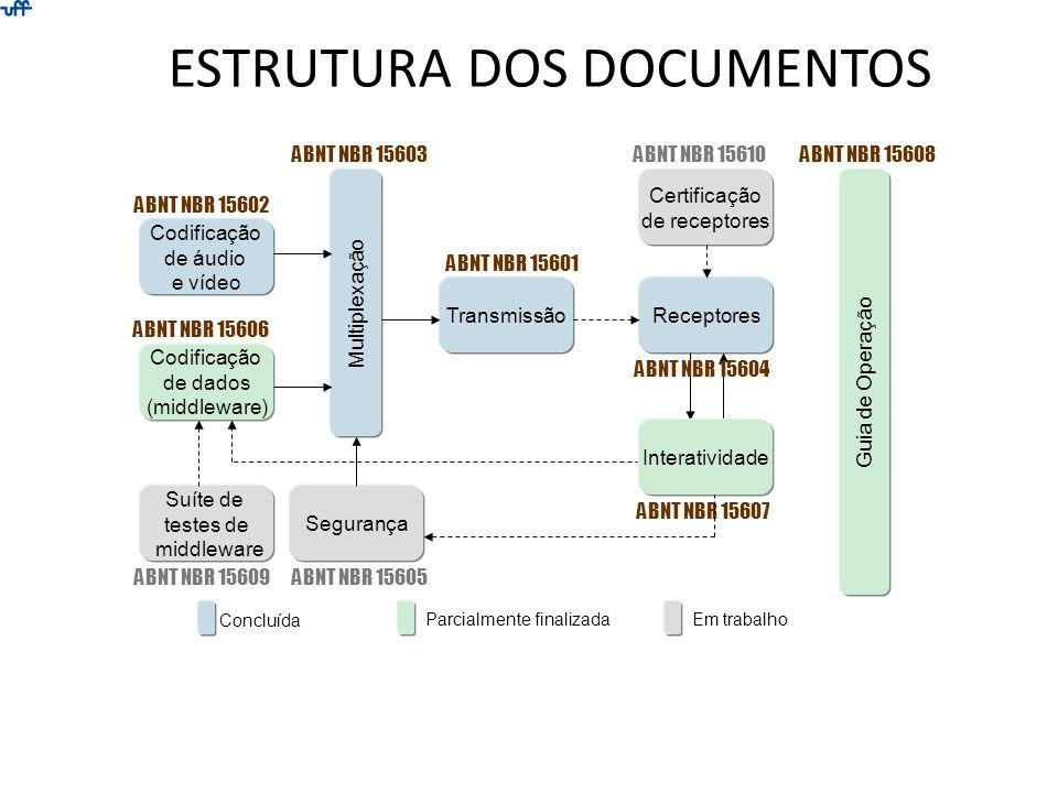 ESTRUTURA DOS DOCUMENTOS Codificação de áudio e vídeo Multiplexação TransmissãoReceptores Segurança Codificação de dados (middleware) Suíte de testes