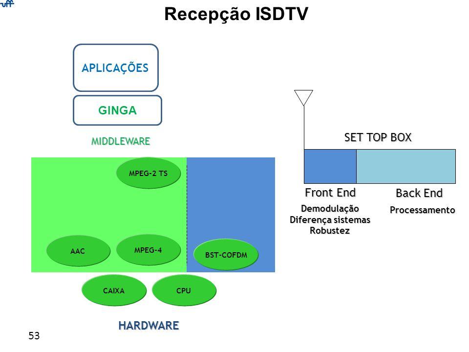 53 Recepção ISDTV AAC BST-COFDM CPU MPEG-4 CAIXA MPEG-2 TS MIDDLEWARE Front End Back End SET TOP BOX Demodulação Diferença sistemas Robustez Processam