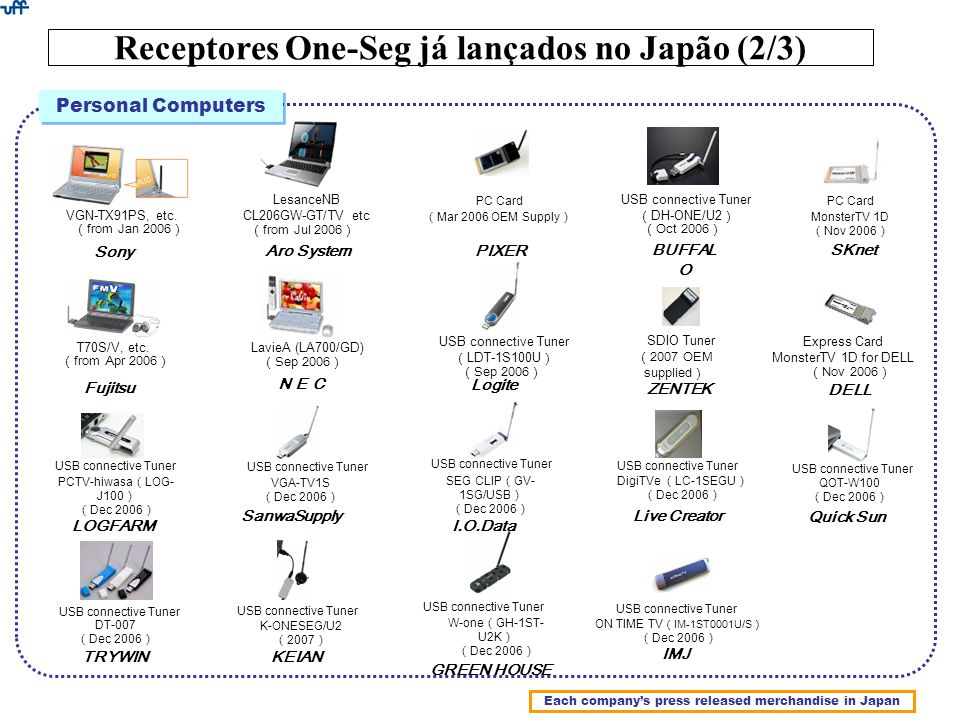 from Jan 2006 VGN-TX91PS, etc. from Apr 2006 T70S/V, etc. PC Card Mar 2006 OEM Supply Sony Fujitsu from Jul 2006 LesanceNB CL206GW-GT/TV etc Sep 2006