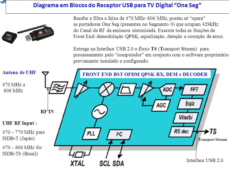 Diagrama em Blocos do Receptor USB para TV Digital One Seg Antena de UHF 470 MHz a 806 MHz Transport Stream Recebe e filtra a faixa de 470 MHz~806 MHz