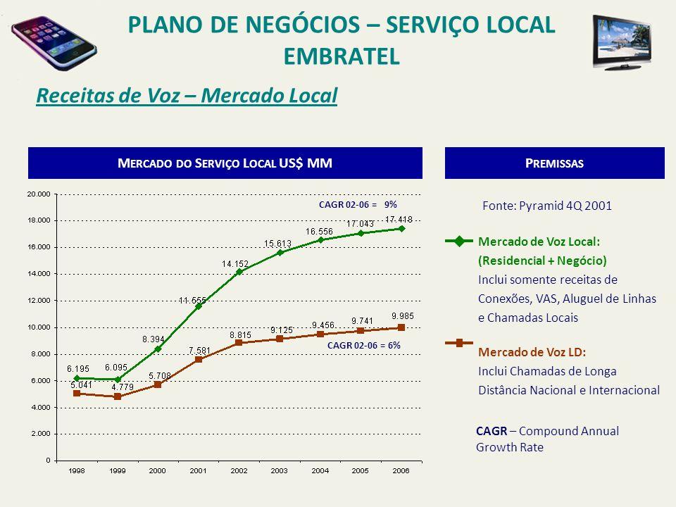 Receitas de Voz – Mercado Local Business PLANO DE NEGÓCIOS – SERVIÇO LOCAL EMBRATEL MERCADO DE VOZ LOCAL: (RESIDENCIAL + NEGÓCIO) INCLUI SOMENTE RECEITAS DE CONEXÕES, VAS, ALUGUEL DE LINHAS E CHAMADAS LOCAIS MERCADO LOCAL BUSINESS: BASEADOS NOS DADOS DO PYRAMID Fonte: Pyramid 4Q 2001 M ERCADO DO S ERVIÇO L OCAL US$ MMP REMISSAS CAGR 02-06 = 9% CAGR 02-06 = 11% 53% do mercado em 2006