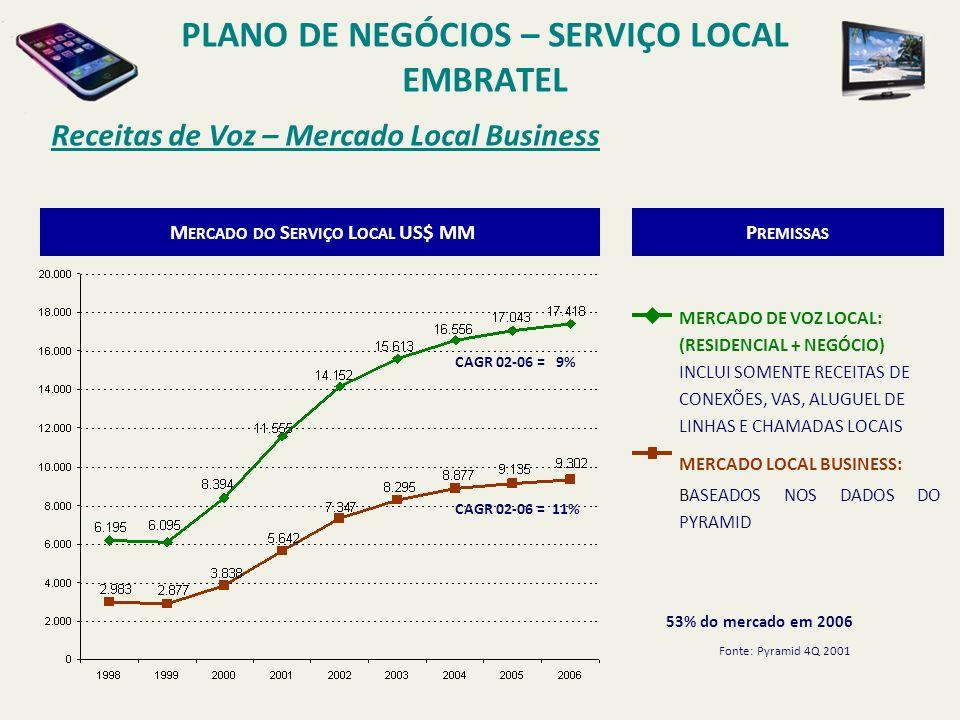 Receitas do Serviço Local Business por Região PLANO DE NEGÓCIOS – SERVIÇO LOCAL EMBRATEL 1.064 826 1.029 1.632 2.104 2.295 2.478 2.649 2.805 606 720 876 1.471 2.271 2.869 3.132 3.103 3.011 1.313 1.331 1.933 2.539 2.971 3.131 3.267 3.382 3.486 0 1.000 2.000 3.000 4.000 5.000 6.000 7.000 8.000 9.000 10.000 199819992000200120022003200420052006 2.983 2.877 3.839 5.642 7.347 8.295 8.877 9.135 US$ MM Região I – Norte, Nordeste e Sudeste CAGR 02-06 = 7% Região II - Centro e Sul CAGR 02-06 = 15% Região III - São Paulo CAGR 02-06 = 11% 9.302