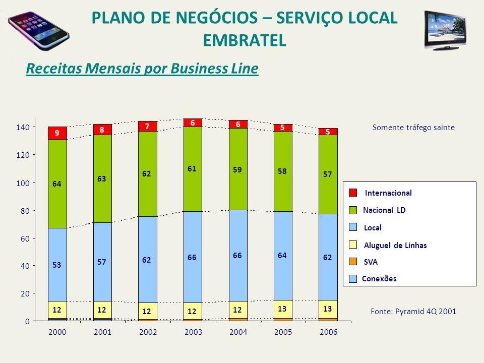 Mercado Brasil PLANO DE NEGÓCIOS – SERVIÇO LOCAL EMBRATEL % do Mercado Total Brasil 0%25%60%70%75%100% $849 $3188 $241 $1080 $3229 $2556 $1279 $960 $119 $497 $1213 $184 $296 $510 Dados + Internet (Total = US$ 3.1B) Fonte: ADL Residencial MM US$ 2000 ~ 15 MM residências SoHo 1-19 empregados ~ 2.8 MM empresas Small 20-99 ~ 106 K Medium 100-499 ~ 22 K Large 500+ empregados ~ 5 K empresas Longa Distância (Total = US$ 4.0B) Local (Total = US$ 9.1B) Mais geograficamente concentrados Mais geograficamente dispersos