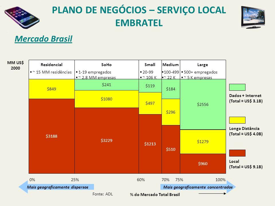 Mercado das Nove Áreas Metropolitanas PLANO DE NEGÓCIOS – SERVIÇO LOCAL EMBRATEL