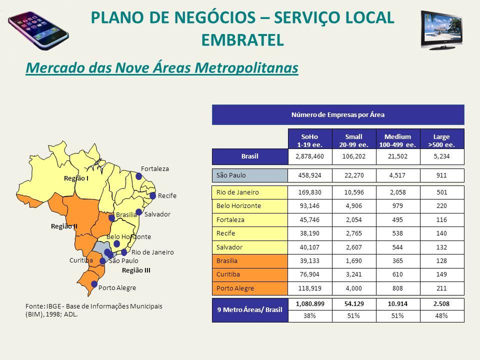 Mercado Target por Região PLANO DE NEGÓCIOS – SERVIÇO LOCAL EMBRATEL % de sites - 9 cidades 4Q 2002 42,5% 5,4% 17,2% 4,8% 5,1% 3,6% 8,3% 7,5% 5,7% % de sites - 9 cidades 4Q 2007 100% 85% 84% 81% 0% 20% 40% 60% 80% 100% 4Q2002 4Q2003 4Q20044Q20054Q20064Q2007 Número de Sites 9 cidades Número de Sites 20 cidades Fase 1 Fase 2 São Paulo Salvador Rio de Janeiro Recife Porto Alegre Fortaleza Belo Horizonte Curitiba Brasilia 34,4% 4,4%14,1% 4,0% 4,2% 2,9% 6,7% 6,1% 4,4%