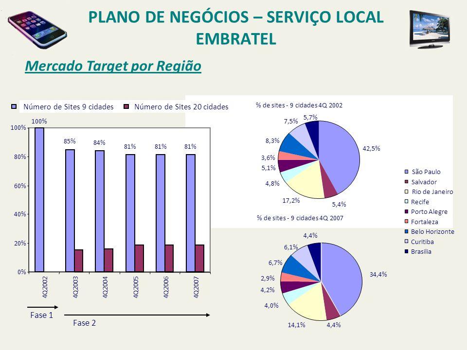 Mercados com Maior Potencial PLANO DE NEGÓCIOS – SERVIÇO LOCAL EMBRATEL C LIENTES A LVO COM CONEXÃO DIRETA DE VOZ P RIORIZAR DE ACORDO COM O POTENCIAL DE LUCRATIVIDADE INDIVIDUAL C LIENTES C ORPORATIVOS E XISTENTES + 20 CIDADES COM CENTRAIS TELEFÔNICAS EXISTENTES P RIORIZAR DE ACORDO COM O POTENCIAL DE LUCRATIVIDADE INDIVIDUAL A MAIORIA DOS GRANDES NEGÓCIOS JÁ SÃO CLIENTES EMBRATEL, SE CONSTITUINDO NO ALVO NATURAL (FRUTAS MADURAS) MERCADO LOCAL PME É REPRESENTATIVO NO TOTAL DE RECEITAS, ENTRETANTO O MESMO É MAIS DIFÍCIL DE SER ATINGIDO.