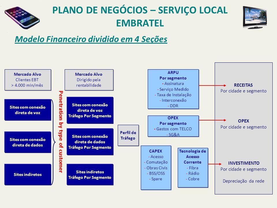 Construção do Modelo PLANO DE NEGÓCIOS – SERVIÇO LOCAL EMBRATEL TRONCOS INTERCONEX.