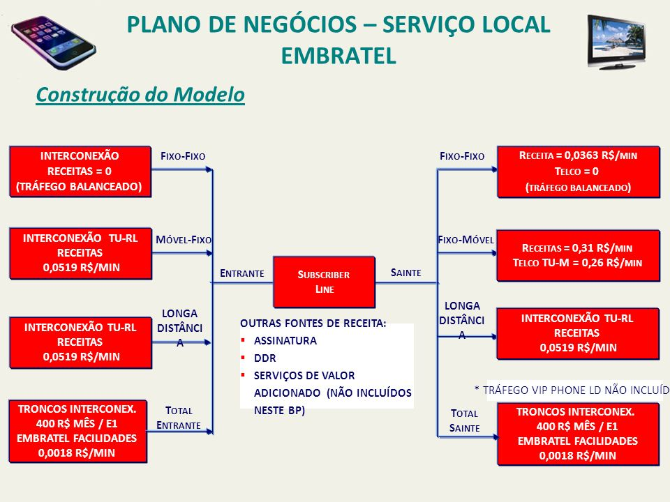 Indicadores utilizados PLANO DE NEGÓCIOS – SERVIÇO LOCAL EMBRATEL WACC: 20,1%.