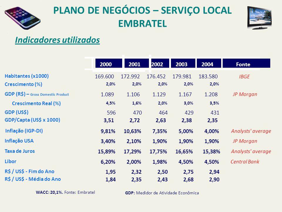 Mercado Prioritário PLANO DE NEGÓCIOS – SERVIÇO LOCAL EMBRATEL S ITES CORPORATIVOS QUE DEMANDAM NO MÍNIMO 15 LINHAS + 20 CIDADES COM A CAPACIDADE DAS CENTRAIS EXISTENTES 9 CIDADES QUE DISPÕE DO ANEL ÓPTICO METROPOLITANO F ASE 1 (2002) 6.275 PROSPECTS F ASE 2 (2003) 1.489 PROSPECTS DADOS 6.194 SITES 74,5 MILHÕES MIN LD MÊS INDIRETOS 3.510 SITES 44,8 MILHÕES MIN LD MÊS DADOS 5.011 SITES 64 MILHÕES MIN LD MÊS INDIRETOS 2.798 SITES 39 MILHÕES MIN LD MÊS VIP PHONE 1.278 SITES 41 MILHÕES MIN LD MÊS DADOS 1.183 SITES 10,3 MILHÕES MIN LD MÊS INDIRETOS 712 SITES 6 MILHÕES MIN LD MÊS VIP PHONE 248 SITES 6,7 MILHÕES MIN LD MÊS 7.764 PROSPECTS 11.230 SITES EM 29 CIDADES C LIENTES A LVO VIP PHONE 1.526 SITES 47,5 MILHÕES MIN LD MÊS