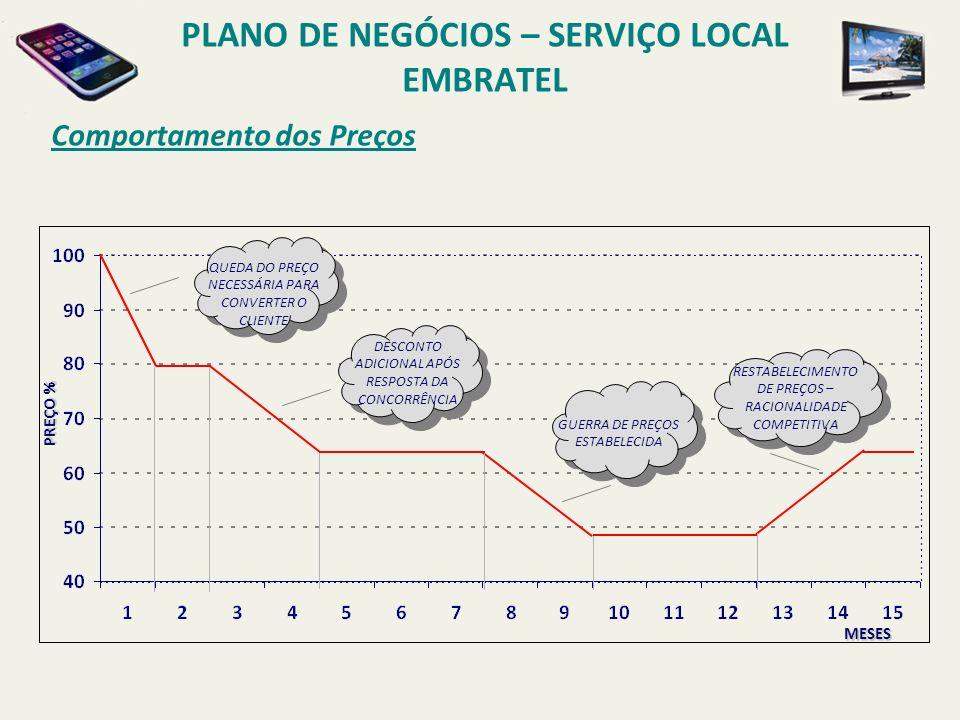 PLANO DE NEGÓCIOS – SERVIÇO LOCAL EMBRATEL Precificação P REMISSAS TEMPO MÉDIO DE DURAÇÃO DA CHAMADA = 3 MIN.