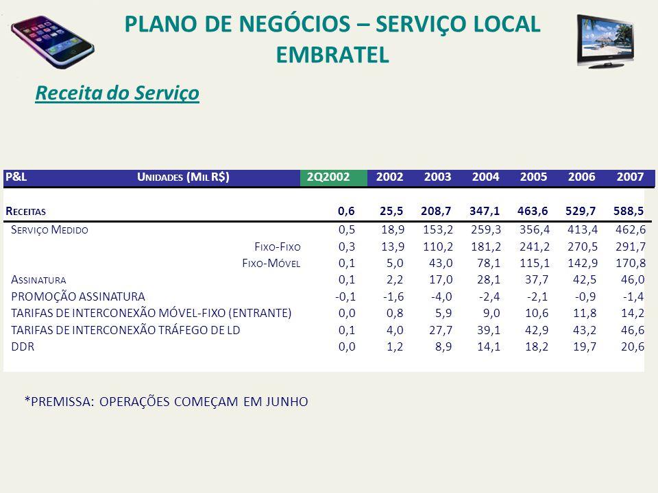 PLANO DE NEGÓCIOS – SERVIÇO LOCAL EMBRATEL Serviço Local - Embratel P REMISSAS ALUGUEL DE TRONCOS DE INTERCONEXÃO CUSTO DO E1 DE INTERCONEXÃO: R$ 400 POR MÊS POR E1.