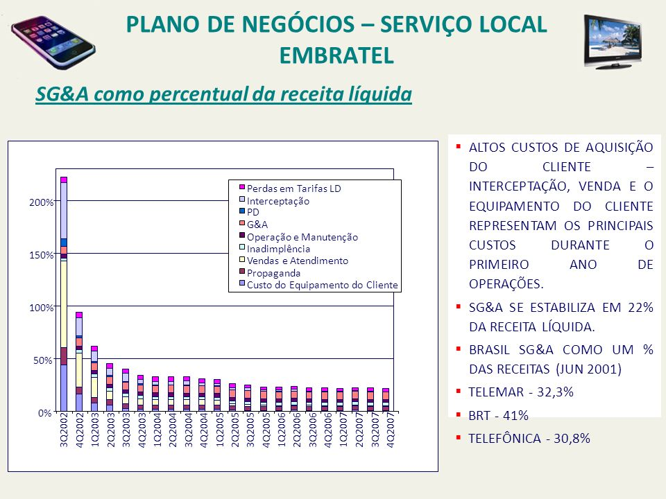 PLANO DE NEGÓCIOS – SERVIÇO LOCAL EMBRATEL Embratel – Serviços Locais MARGEM EBITDA B RASIL (J UN 2001) T ELEMAR - 44,6% B R T- 38,1% T ELEFONICA - 51% I NTERNACIONAL (2000) V ERIZON - 42% B ELL S OUTH - 46% Q WEST - 39% T ELECOM I TALIA - 44% T ELEFONICA S PAIN - 42% Benchmarks A E MBRATEL PRESTARÁ OS SERVIÇOS LOCAIS NO SEGMENTO CORPORATIVO -140% 32% 50% 48% 43% -150% -100% -50% 0% 50% 100% 200220032004200520062007 Margem EBITDA
