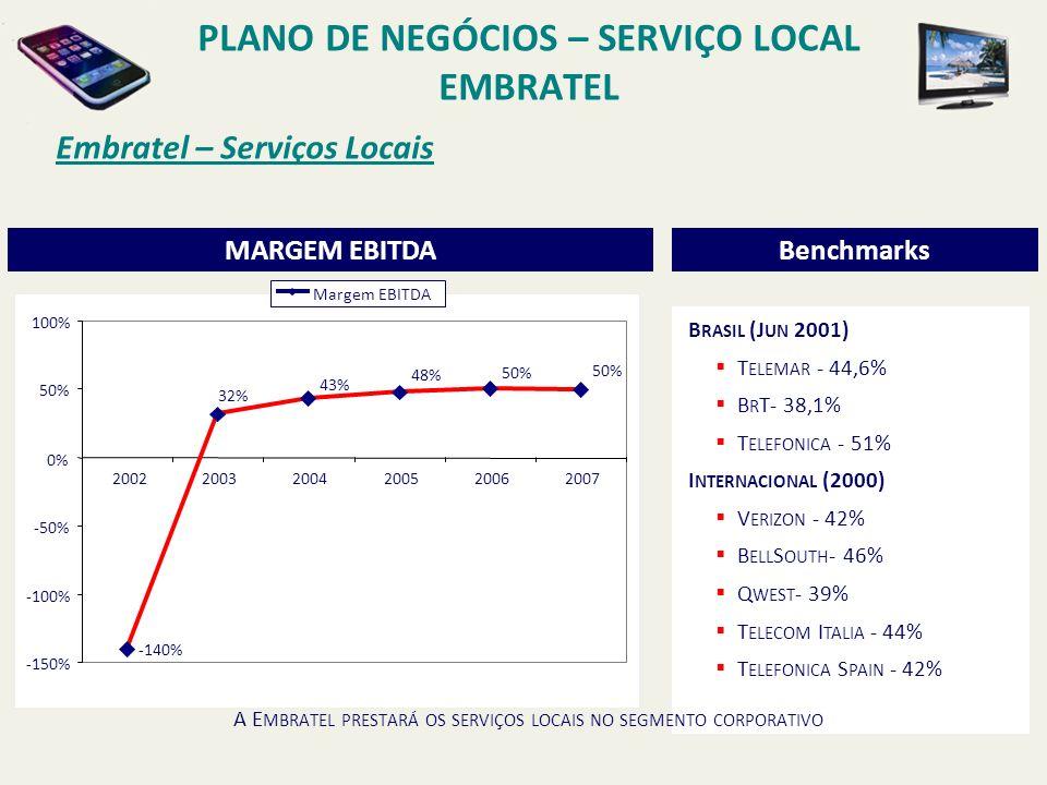 PLANO DE NEGÓCIOS – SERVIÇO LOCAL EMBRATEL Embratel – Serviços Locais P REMISSAS PRONTO PARA O LANÇAMENTO NA DATA MARCADA.
