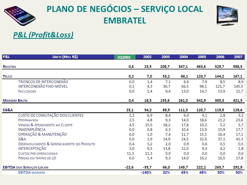 PLANO DE NEGÓCIOS – SERVIÇO LOCAL EMBRATEL P&L (Profit&Loss – sem planta existente) -150 -100 -50 0 50 100 150 200 250 200220032004200520062007 FLUXO CAIXA ACUMULADO WACC: 20,1% RECEITAS OPEX -300 -200 -100 0 100 200 300 400 500 600 200220032004200520062007 CAPEX P&LUnidades (Mill R$)200220032004200520062007 FLUXO DE CAIXA-34,8-79,8-15,746,1114,0167,1194,5 EBITDA -22,64-35,7466,02149,70222,24265,65292,86 CAPEX -20-55,9-60,8-56,3-38,3-14,8-11,0 2Q2002 Obs: Sem considerar as economias com a planta existente Payback de 3,5 anos e VPL de R$ 350 Milhões em 10 anos.