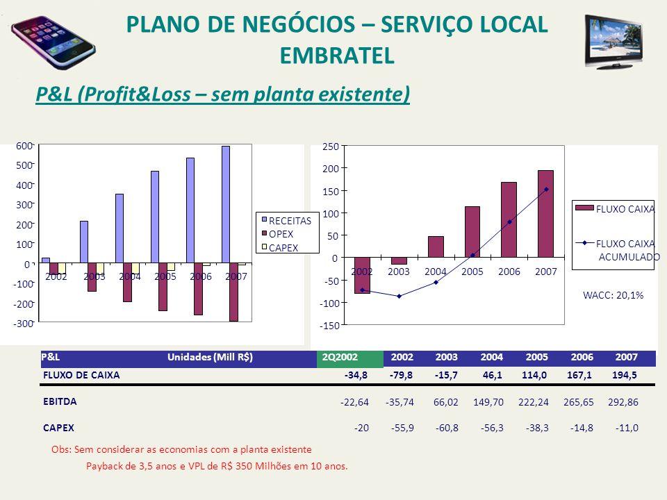 PLANO DE NEGÓCIOS – SERVIÇO LOCAL EMBRATEL Ganhos não incluídos no BP INTERCONEXÃO ECONOMIA TU-RL VIP PHONE SITES DADOS SITES INDIRETOS SITES T RÁFEGO LD DA E MBRATEL = 50% DO T RÁFEGO LD E NTRANTE A SSINANTE E MBRATEL L OCAL T RÁFEGO LD DA E MBRATEL = 50% DO T RÁFEGO LD S AINTE INTERCONEXÃO ECONOMIA TU-RL DADOS SITES INDIRETOS SITES T RÁFEGO LD N OVO T ARIFAS LD D ADOS S ITES I NDIRETOS S ITES GANHO DO TRÁFEGO LD = 50% DO TRÁFEGO SAINTE DOS CLIENTES SEM CONEXÃO DIRETA DE VOZ *P REMISSA DE QUE A E MBRATEL DETENHA 50% DO T RÁFEGO LD C ORPORATIVO E NTRANTE S AINTE