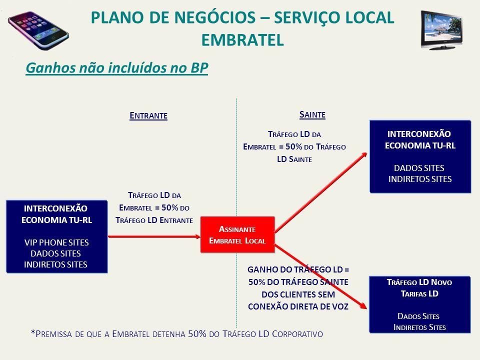 PLANO DE NEGÓCIOS – SERVIÇO LOCAL EMBRATEL Receitas x Sinergias