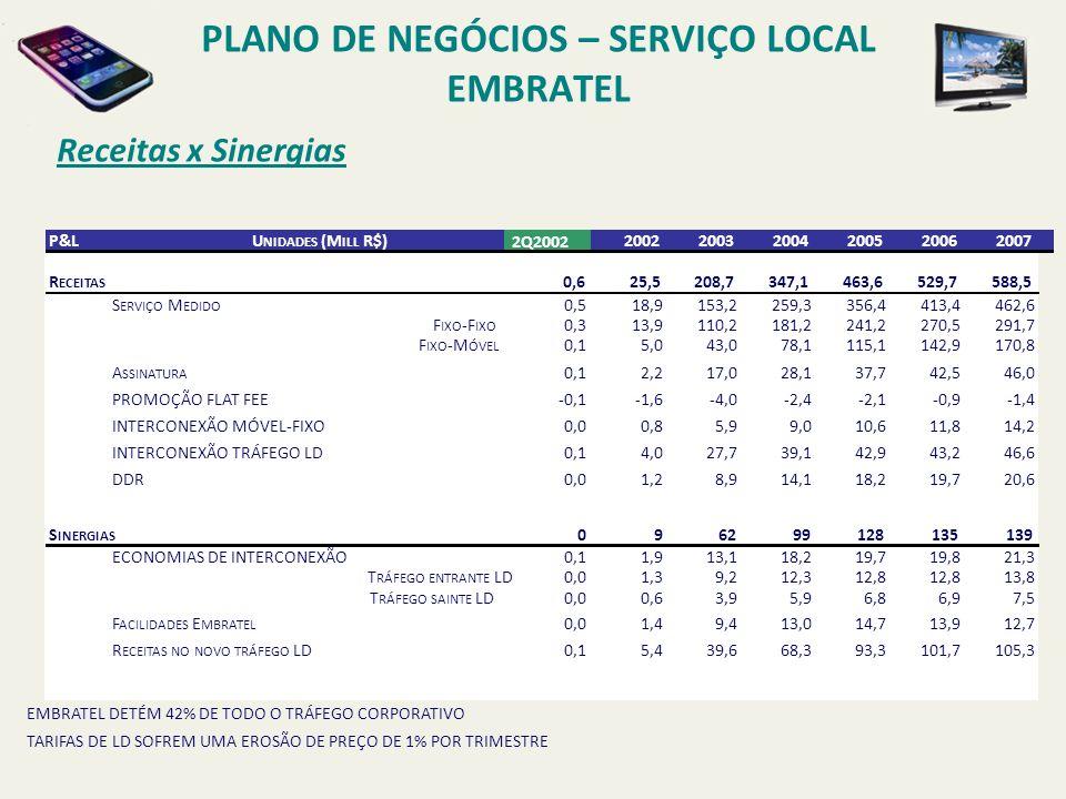 PLANO DE NEGÓCIOS – SERVIÇO LOCAL EMBRATEL Outros Projetos P ROJETO ISP CONTRATOS DE INTERCONEXÃO LOCAL FIXO-FIXO ASSINADOS COM BASE NA REGULAMENTAÇÃO EXISTENTE, OU SEJA, NO REGIME DE BALANCEAMENTO DE TRÁFEGO (55% X 45%).