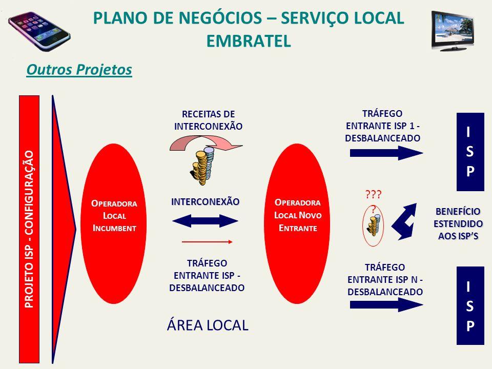 PLANO DE NEGÓCIOS – SERVIÇO LOCAL EMBRATEL ISP – Diagrama de Fluxo de Caixa PAY-BACK DE 4 MESES COM UM VPL DE R$ 50 MILHÕES EM 12 MESES WACC 20,1% (36) (26) (16) (6) 4 14 MAI /02 JUN /02 JUL /02 AGO /02 SET /02 OUT /02 NOV /02 DEZ /02 JAN /03 FEV /03 MAR /03 ABR /03 R ECEITAS ( ANTES DOS BENEFÍCIOS ) OPEX CAPEX (50) (40) (30) (20) (10) - 10 20 30 40 50 MAI -02 JUN -02 JUL -02 AGO -02 SET -02 OUT -02 NOV -02 DEZ -02 JAN -03 FEV -03 MAR -03 ABR -03 F LUXO DE C AIXA F LUXO DE C AIXA A CUMULADO MILHÕESR$ /MÊS