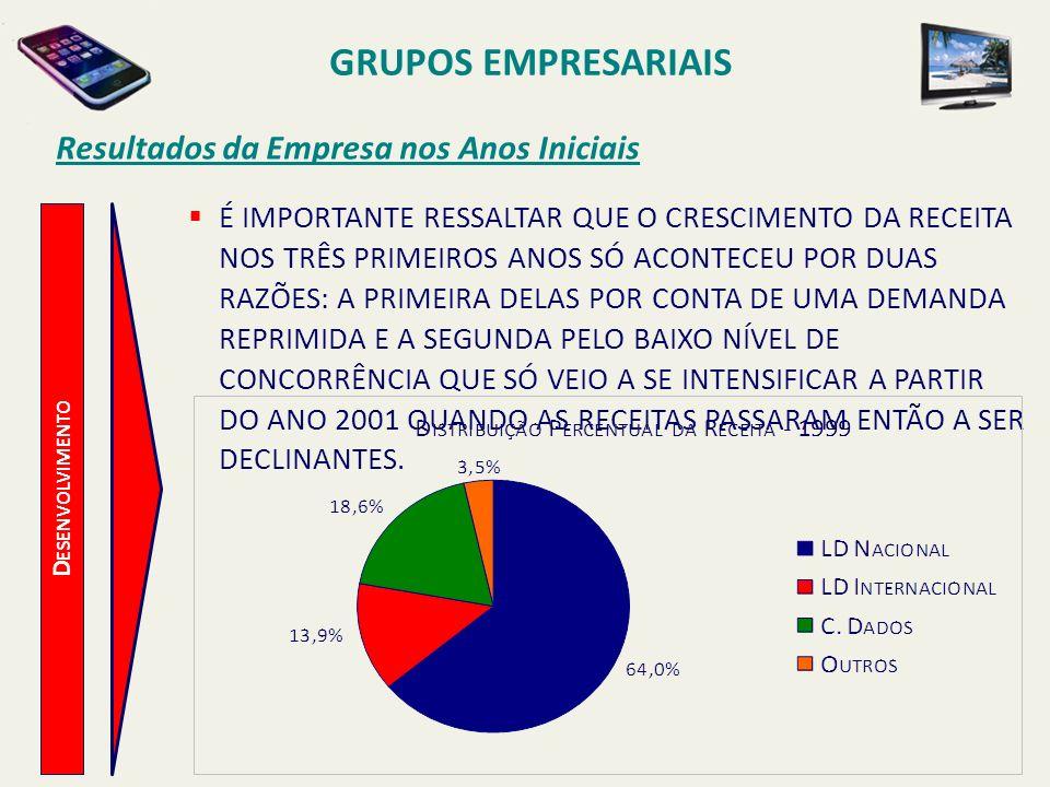 D ESENVOLVIMENTO Resultados da Empresa nos Anos Iniciais TODOS OS PROBLEMAS ENVOLVENDO O ACIONISTA CONTROLADOR ACABARAM POR POTENCIALIZAR RESULTADOS EXTREMAMENTE NEGATIVOS NAS AÇÕES DA EMBRATEL NEGOCIADAS NA BOLSA DE VALORES DE SÃO PAULO (BOVESPA).