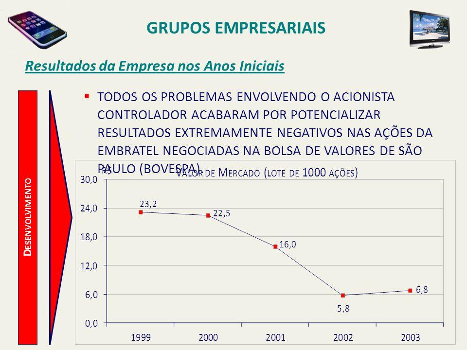 D ESENVOLVIMENTO Resultados da Empresa nos Anos Iniciais A PERDA DE VALOR DE MERCADO, SEGUNDO ANALISTAS, ESTAVA LIGADA À CRISE MUNDIAL DO SETOR APÓS O ESTOURO, EM 2000, DA BOLHA DAS EMPRESAS DE TECNOLOGIA, QUE ESTAVAM COM SEUS VALORES INFLADOS DEVIDO À AVALIAÇÃO SUPERESTIMADA DOS INVESTIDORES, NAQUELA ÉPOCA.