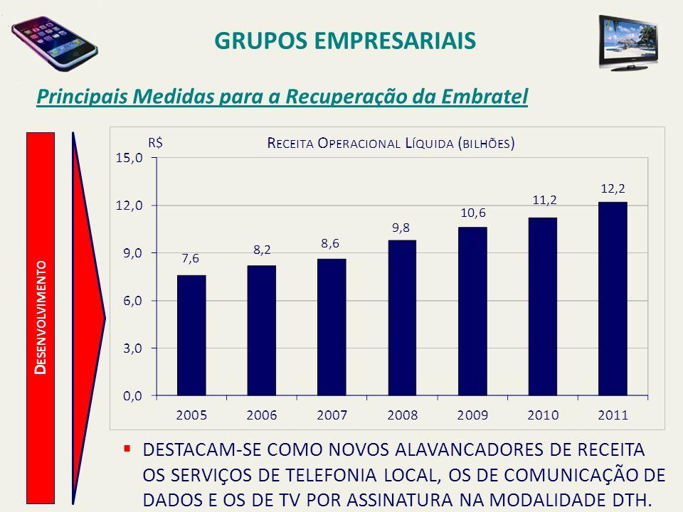 D ESENVOLVIMENTO Principais Medidas para a Recuperação da Embratel OS SERVIÇOS LOCAIS FORAM IMPULSIONADOS PELA PARCERIA EMBRATEL/NET, PELOS INVESTIMENTOS EFETUADOS NOS ACESSOS PARA CLIENTES CORPORATIVOS E PELA IMPLANTAÇÃO NO BRASIL, A PARTIR DO ANOS DE 2008 E 2009, DA PORTABILIDADE NUMÉRICA, OU SEJA, A FACILIDADE DO CLIENTE PODER TRANSITAR DE UMA OPERADORA PARA OUTRA SEM QUE HAJA A NECESSIDADE DE TROCA DE NÚMERO.