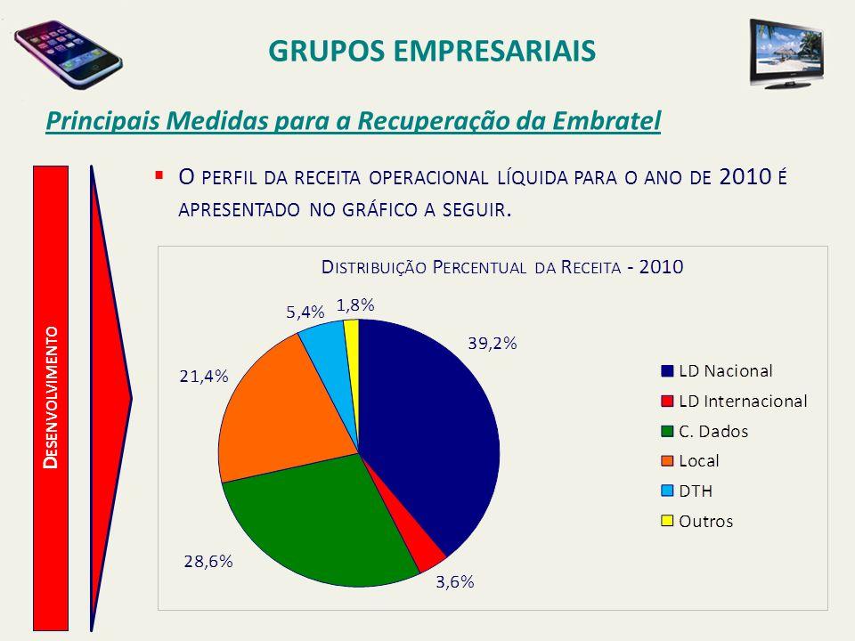 D ESENVOLVIMENTO Principais Medidas para a Recuperação da Embratel A COMPARAÇÃO ENTRE A DISTRIBUIÇÃO DA RECEITA DA EMBRATEL NOS ANOS DE 1999 E 2010 CONDUZ A UMA PROFUNDA REFLEXÃO A SOBRE A IMPORTÂNCIA DO PROCESSO DE MUDANÇA NO CONTEXTO EMPRESARIAL.