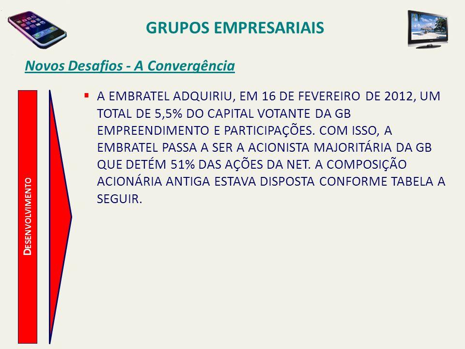 D ESENVOLVIMENTO Novos Desafios - A Convergência GRUPOS EMPRESARIAIS C ONTROLE A CIONÁRIO O RDINÁRIA P REFERENCIAL T OTAL GB 51,0%0,0%17,0% G LOBO 10,4%0,0%3,5% E MBRAPAR 35,8%5,4%15,5% E MBRATEL 2,2%92,3%62,2% O UTROS 0,6%2,4%1,8% % POR CLASSE 33,4%66,6%100,0% A PREDOMINÂNCIA DO GRUPO ACIONÁRIO DA EMBRATEL JÁ ERA MARCANTE E A PASSAGEM DO CONTROLE ACIONÁRIO PODE SER CARACTERIZADA COMO MERA FORMALIDADE, OU SEJA, TORNAR DE DIREITO AQUILO QUE JÁ ERA DE FATO.