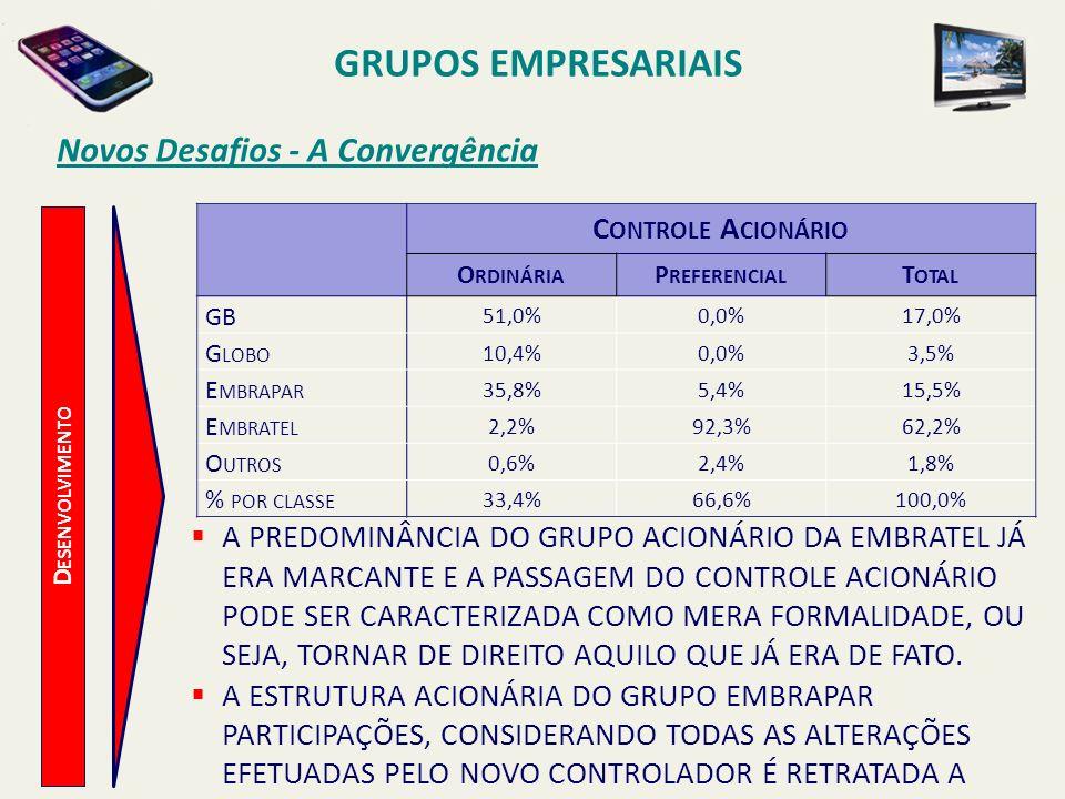 Novos Desafios - A Convergência GRUPOS EMPRESARIAIS TelmexFloat Embrapar EmbratelTelmex do BrasilGB Claro TVStar OneBrasil CenterPrimesys NET 98,12% 1,88% 99,48%100,0% 82,08% 93,96%100,0% 99,9% 17,02% 62,23% 0,92% 15,50% 6,04%