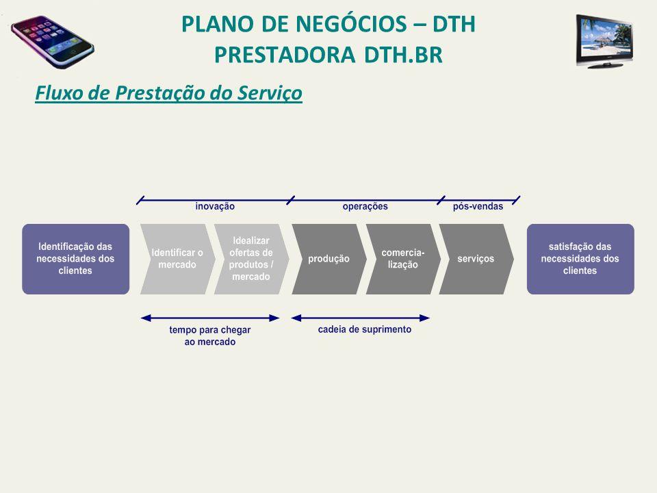 PLANO DE NEGÓCIOS – DTH PRESTADORA DTH.BR Organização O RGANOGRAMA