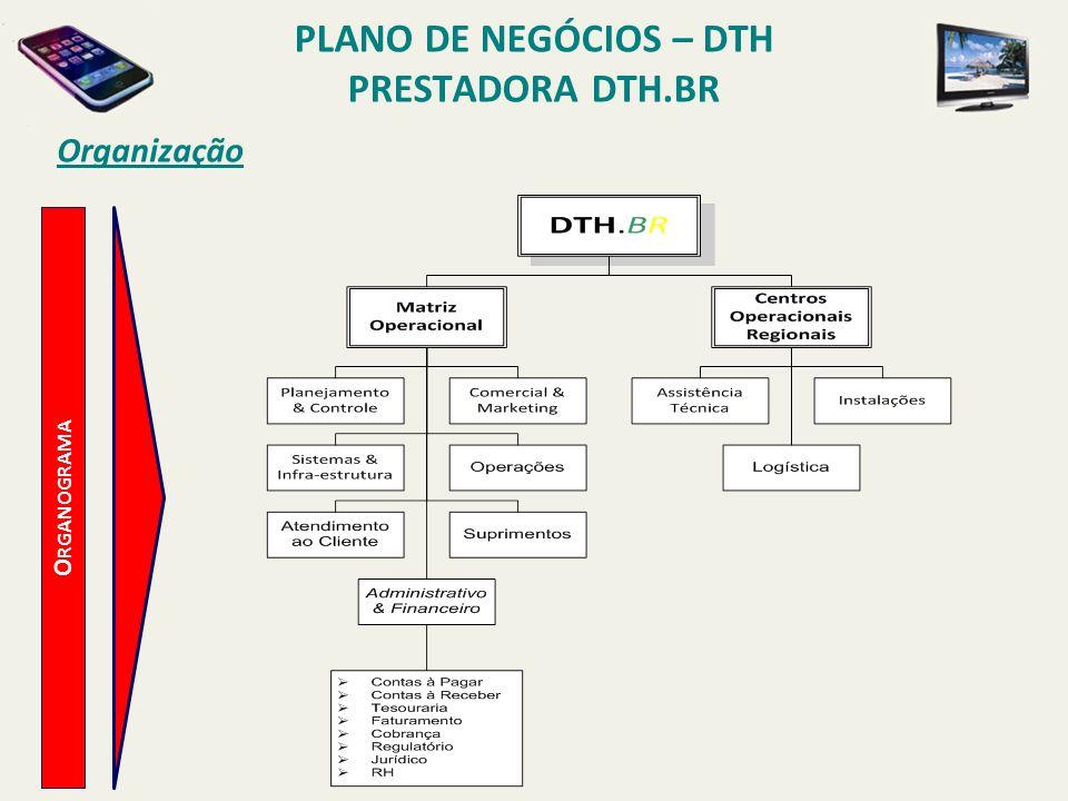 PLANO DE NEGÓCIOS – DTH PRESTADORA DTH.BR Modelo de Negócios P RINCIPAIS P REMISSAS CRESCIMENTO DA BASE DE ASSINANTES: CONQUISTA DE 20% DOS NOVOS ASSINANTES CONFORME PREVISÃO DOS ESTUDOS DA ABTA, ATINGINDO 1,5 MILHÕES DE ASSINANTES EM 5 ANOS.