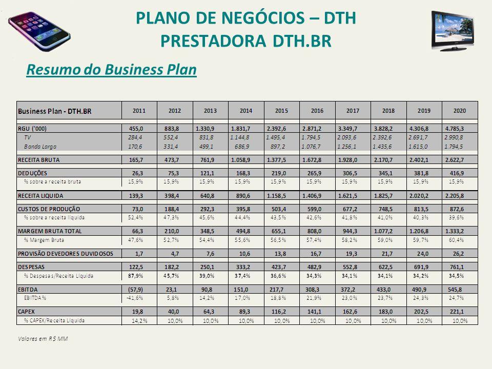 PLANO DE NEGÓCIOS – DTH PRESTADORA DTH.BR Highlights